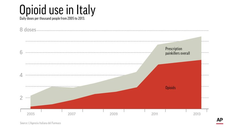 Updates to add labels to denote prescription painkillers overall and opioids. Chart shows the rise in daily doses per thousand people in Italy from 2005 to 2013; 1c x 2 1/2 inches; ETA 12:01 a.m. ; 1c x 2 1/2 inches; 46.5 mm x 63 mm;